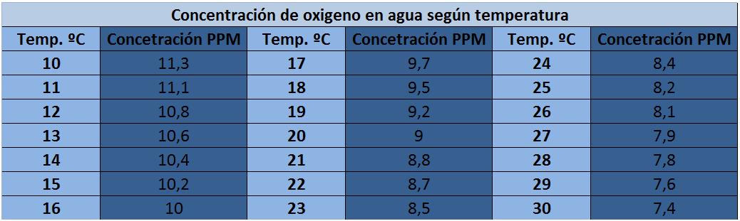 tabla-de-o2-y-temperaturas2