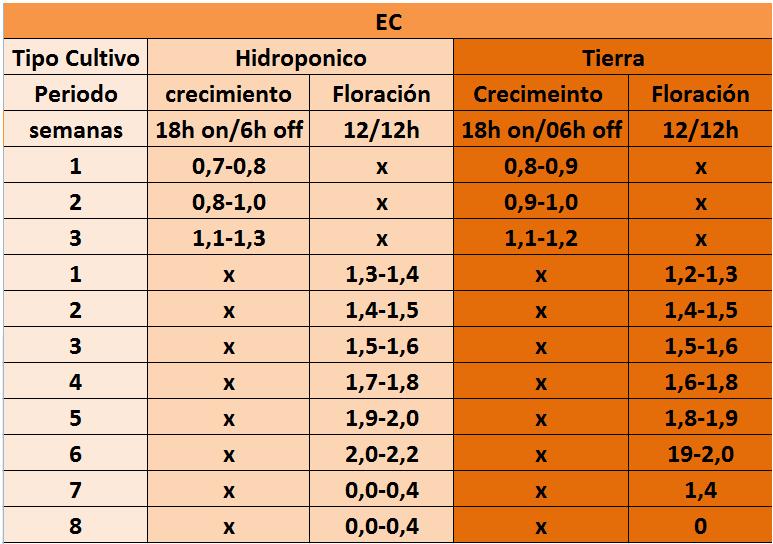 tabla-ec